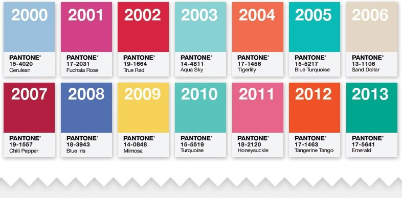 Pantone Color Of The Year Past Decade