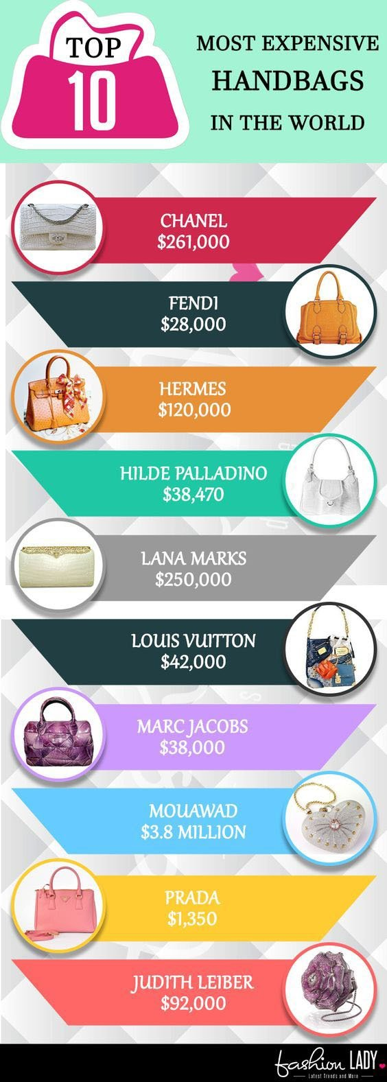 top 10 most expensive handbags in the world