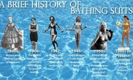 History of Women's Swim Suits