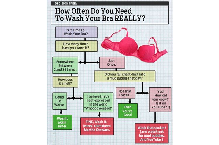 Bra Rules for wash