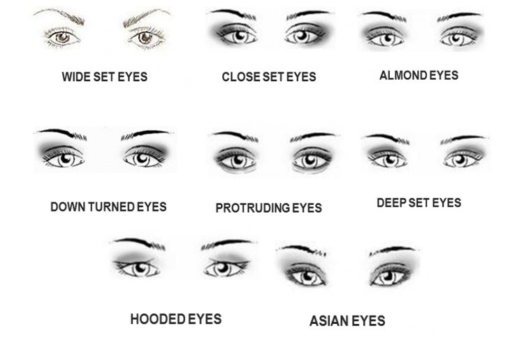 different eye shapes eyeliner