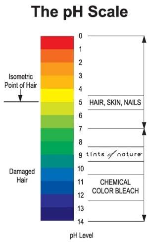 shampoo ph scale diagram diagram of ph scale make use of our ph balanced shampoo list for thicker, longer, stronger and shinier locks