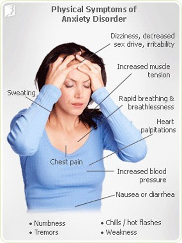 Symptoms for Anxiety Attacks