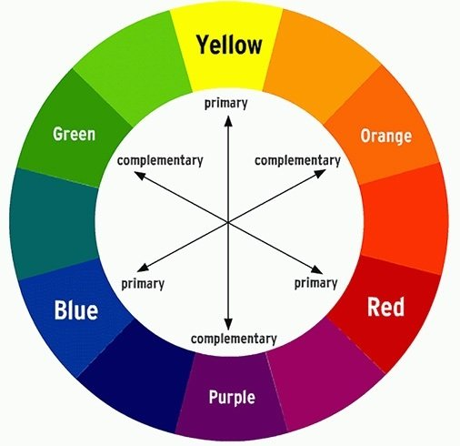Color Wheel Chart For Makeup