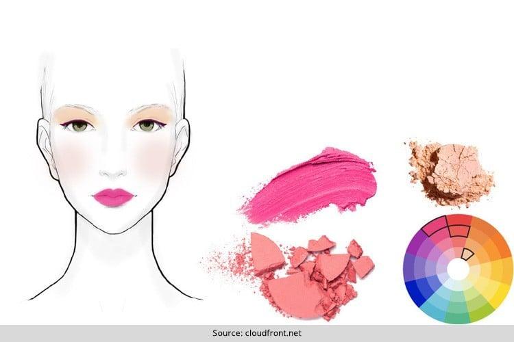 Color Wheel Makeup Chart