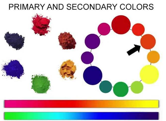 Learn Make Up Color Theory