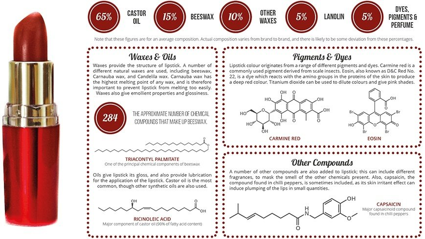 Information About Cosmetic Chemistry