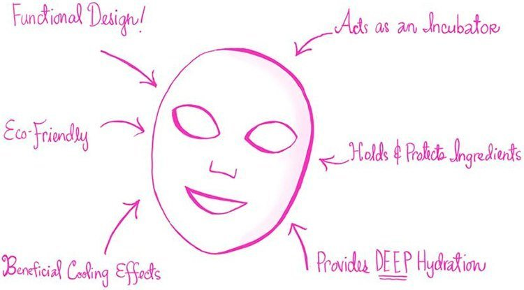 Benefits Of Sheet Masks