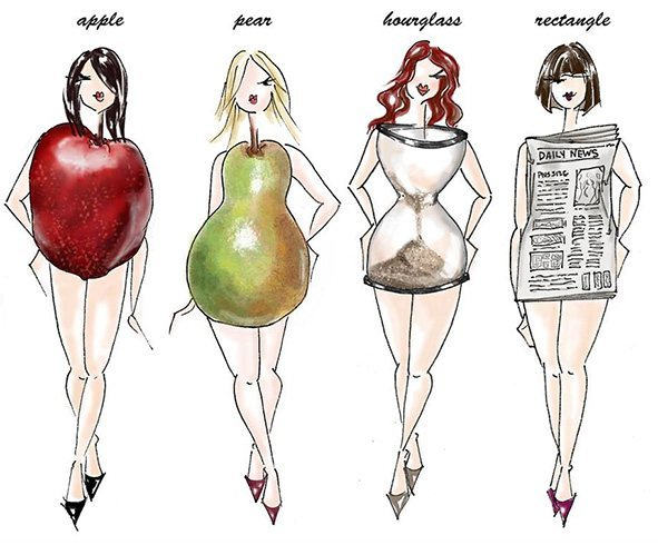 Identify Your Body Type