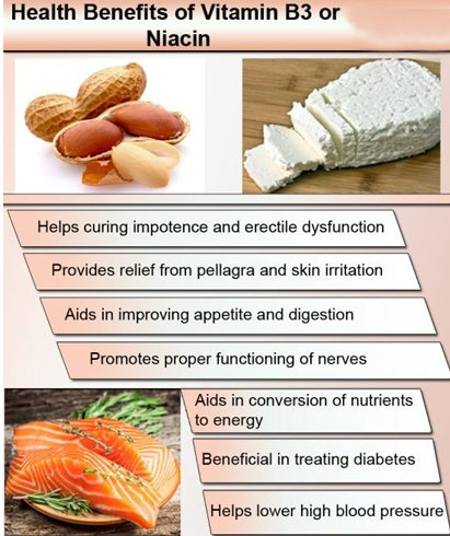 Niacin Benefits On Health