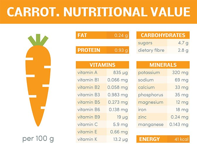 Nutritional Value of Carrot Juice