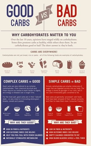 types of carbohydrates our bodies need! do you know your carbs well?, Cephalic Vein