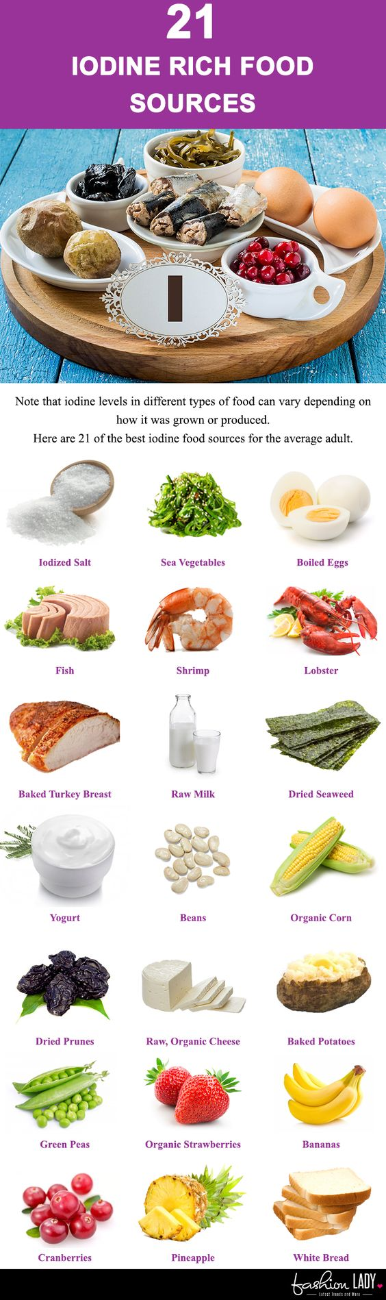 Food Sources Of Iodine In Diet