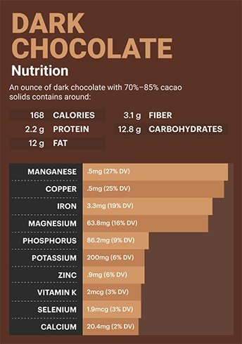 Nutritional Value of Dark Chocolates
