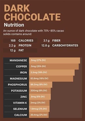 Nutritional Value of Dark Chocolates