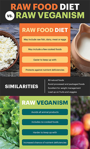 The Raw Food Diets