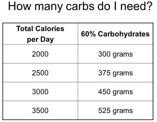 Gesunde Gewichtsabnahme - Wie viele Kohlenhydrate pro Tag?