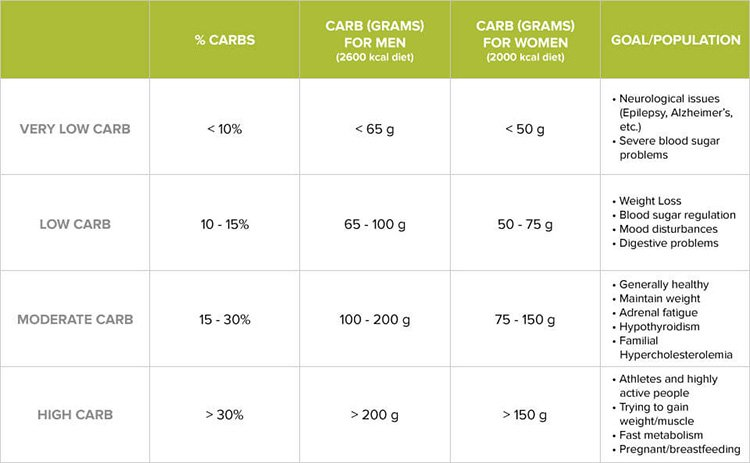 How Many Carbs Should You Have a Day