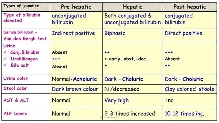 Post-hepatic