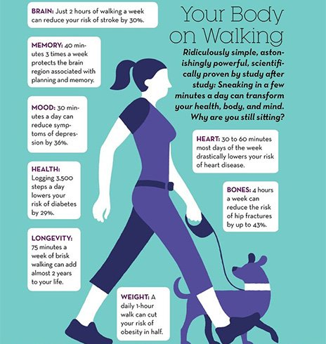 Walking Good For Memory