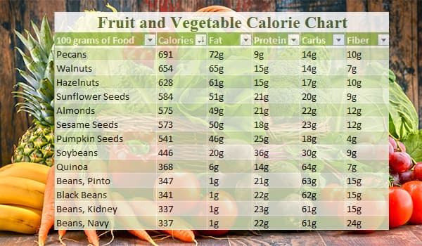 Calorie Chart For Indian Food Vegetable And Fruits